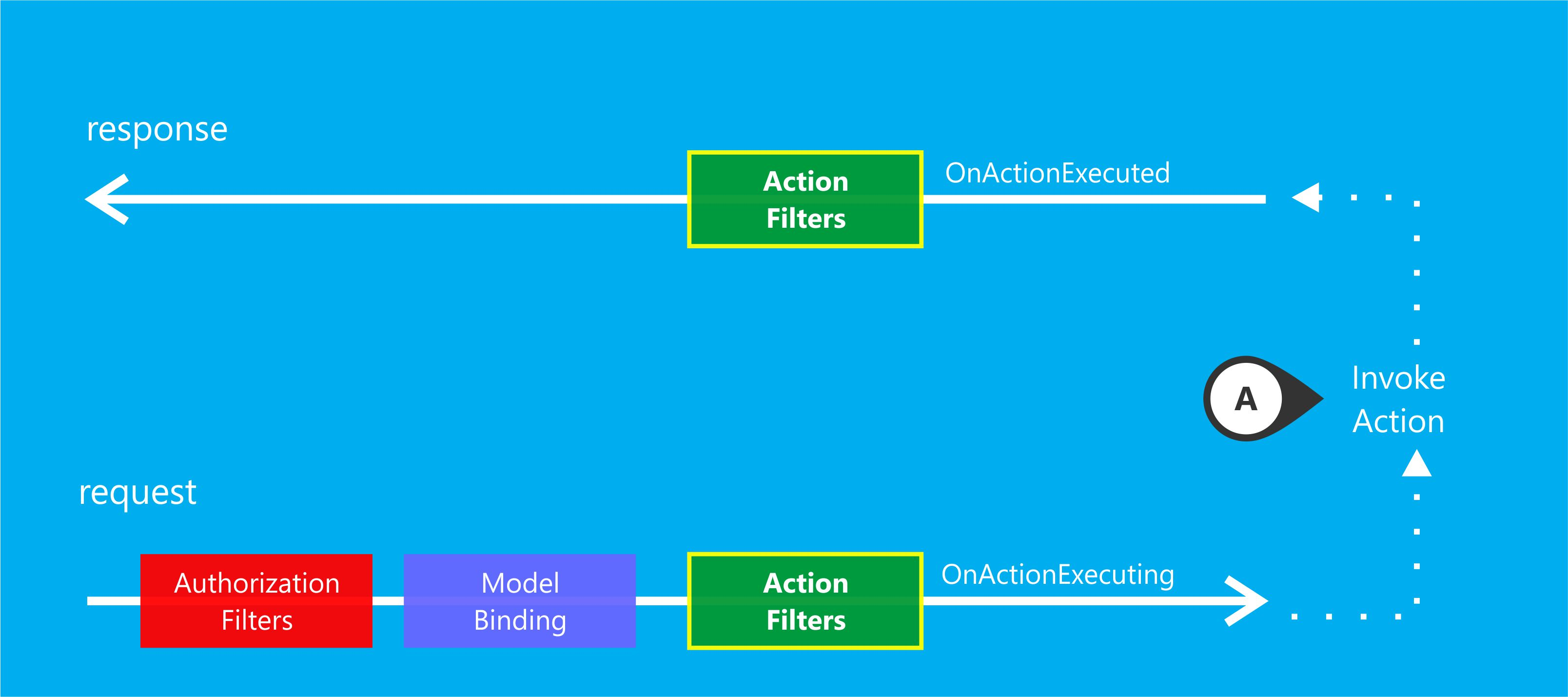 Action Filter - MVC Pipeline